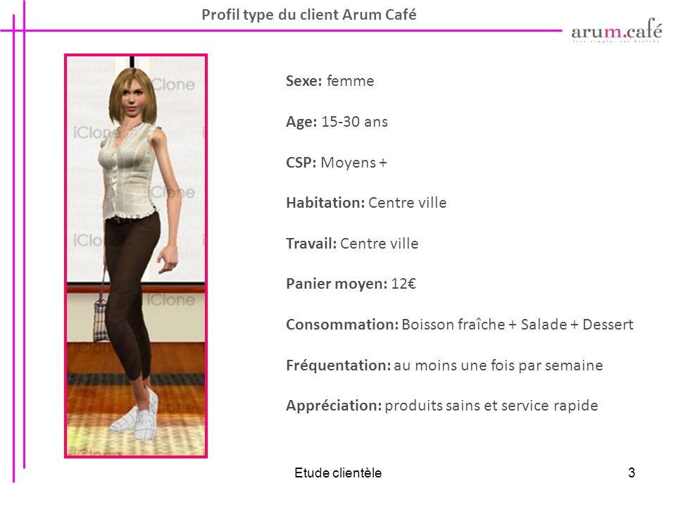 Etude clientèle3 Profil type du client Arum Café Sexe: femme Age: 15-30 ans CSP: Moyens + Habitation: Centre ville Travail: Centre ville Panier moyen: