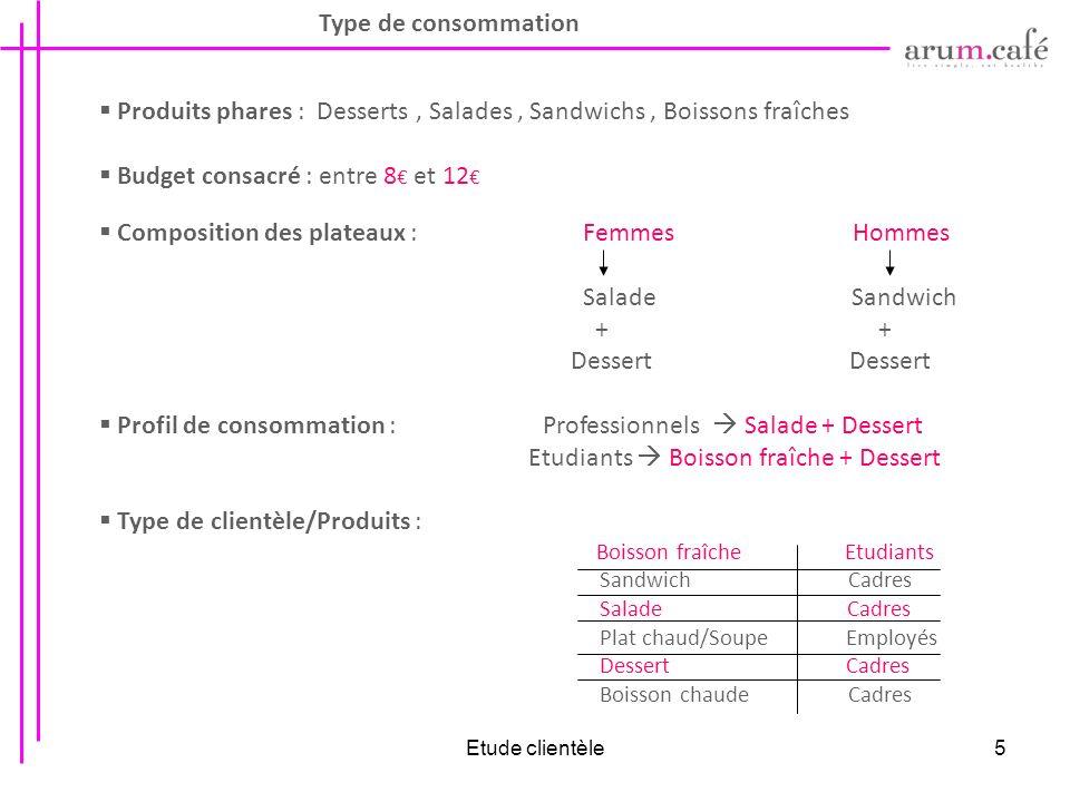 Etude clientèle5 Type de consommation Produits phares : Desserts, Salades, Sandwichs, Boissons fraîches Budget consacré : entre 8 et 12 Composition de