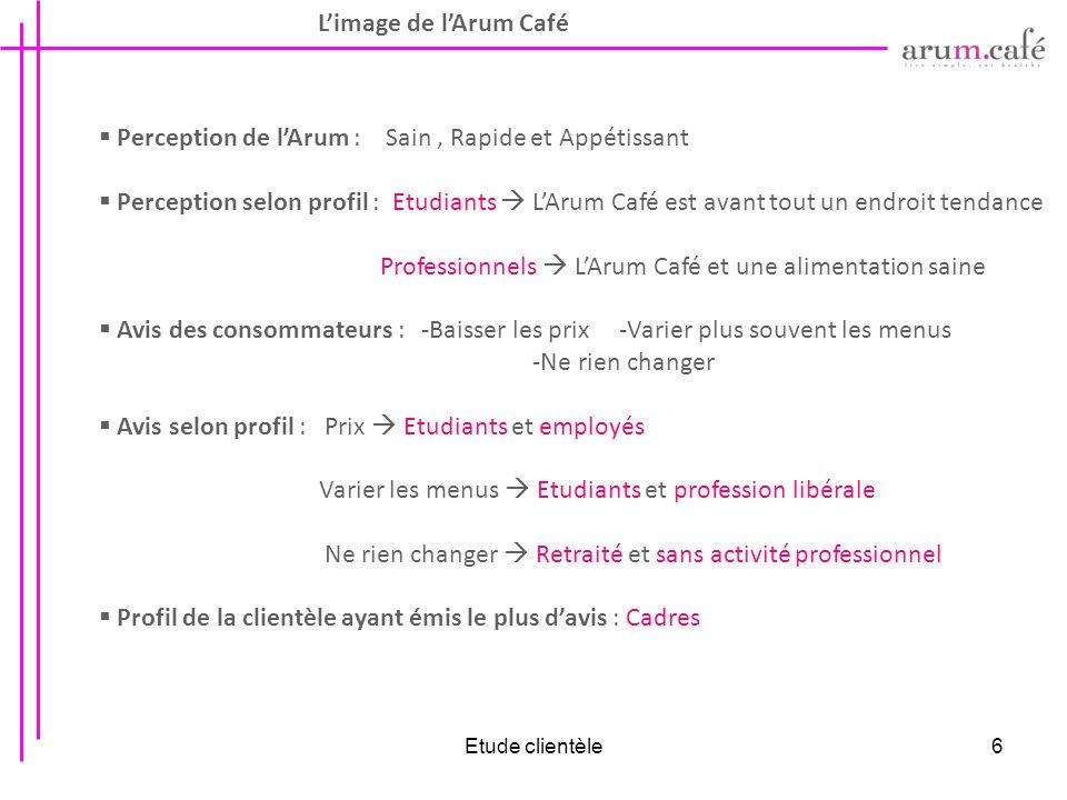 Etude clientèle6 Limage de lArum Café Perception de lArum : Sain, Rapide et Appétissant Perception selon profil : Etudiants LArum Café est avant tout