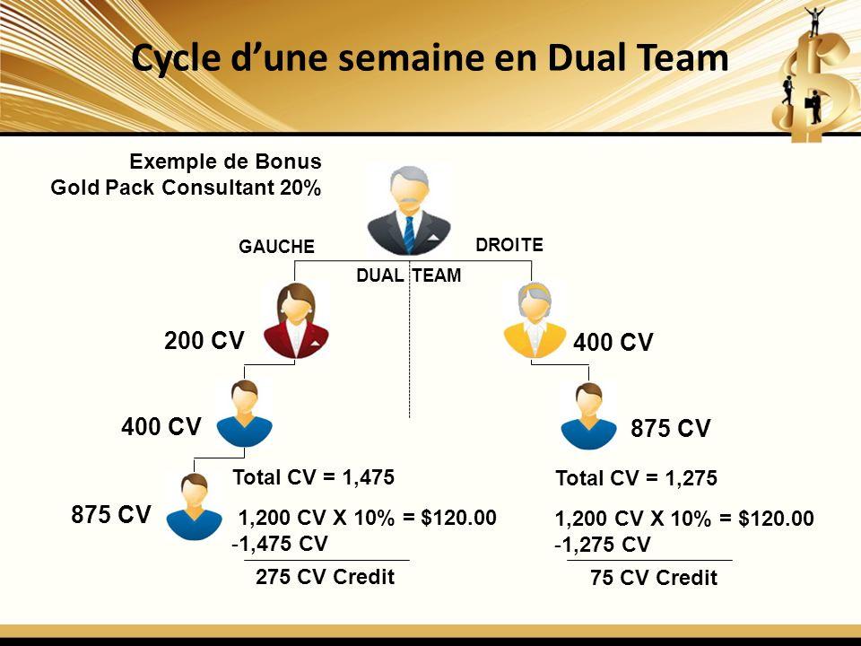 Cycle dune semaine en Dual Team DUAL TEAM GAUCHE DROITE 200 CV 400 CV 875 CV Total CV = 1,275 1,200 CV X 10% = $120.00 -1,275 CV 75 CV Credit Total CV = 1,475 1,200 CV X 10% = $120.00 -1,475 CV 275 CV Credit Exemple de Bonus Gold Pack Consultant 20%