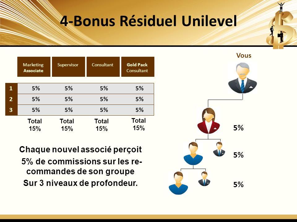 4-Bonus Résiduel Unilevel 1 2 3 Gold Pack Consultant SupervisorMarketing Associate 5% 5% 5% 5% Chaque nouvel associé perçoit 5% de commissions sur les re- commandes de son groupe Sur 3 niveaux de profondeur.