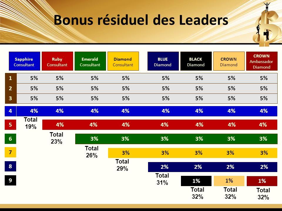 Bonus résiduel des Leaders 1 2 3 4 5 6 7 5% 5% 5% 5% 5% 5% 5% 5% 4% 4% 4% 4% 4% 4% 4% 4% 4% 4% 4% 4% 4% 4% 4% 3% 3% 3% 3% 3% 3% 3% 3% 3% 3% 3% Total 19% Total 26% Total 29% Diamond Consultant Emerald Consultant Ruby Consultant Sapphire Consultant Sapphire Consultant CROWN Ambassador Diamond CROWN Diamond BLACK Diamond Sapphire Consultant BLUE Diamond Total 23% 8 2% 2% 2% 2% Total 31% 9 Total 32% 1% Total 32% Total 32%