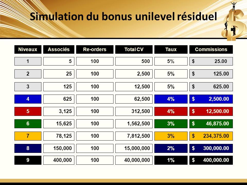 NiveauxAssociésRe-ordersTotal CVTauxCommissions 151005005%$ 25.00 2251002,5005%$ 125.00 312510012,5005%$ 625.00 462510062,5004%$ 2,500.00 53,125100312,5004%$ 12,500.00 615,6251001,562,5003%$ 46,875.00 778,1251007,812,5003%$ 234,375.00 Simulation du bonus unilevel résiduel 8150,00010015,000,0002%$ 300,000.00 9400,00010040,000,0001%$ 400,000.00