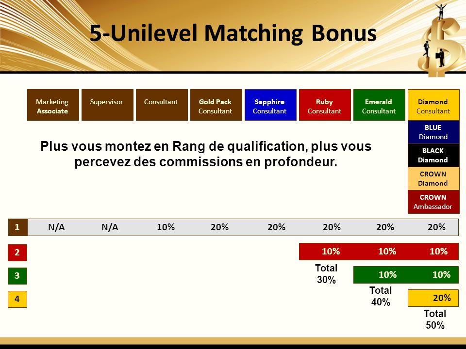 5-Unilevel Matching Bonus 1 2 3 4 Diamond Consultant Emerald Consultant Ruby Consultant Sapphire Consultant Gold Pack Consultant SupervisorMarketing Associate N/A N/A 10% 20% 20% 20% 20% 20% 10% 10% 10% 10% 10% 20% Plus vous montez en Rang de qualification, plus vous percevez des commissions en profondeur.