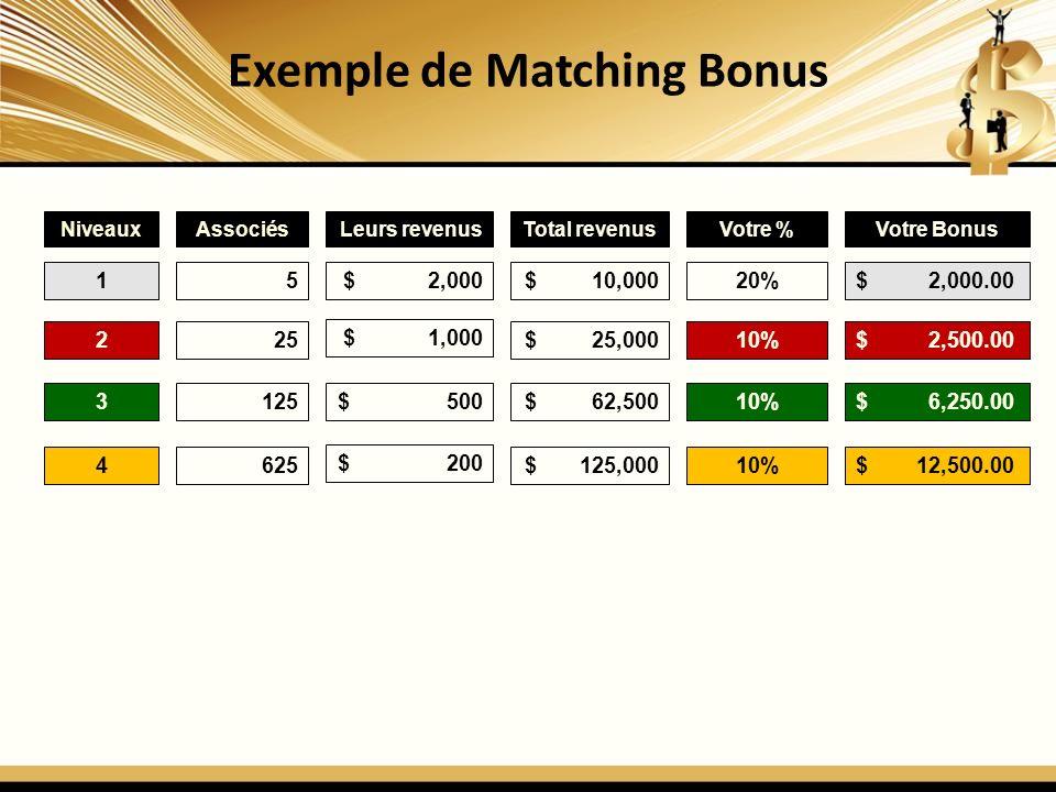 Exemple de Matching Bonus NiveauxAssociésLeurs revenusTotal revenusVotre %Votre Bonus 15$ 2,000$ 10,00020%$ 2,000.00 225 $ 1,000 $ 25,00010%$ 2,500.00 3125$ 500$ 62,50010%$ 6,250.00 4625 $ 200 $ 125,00010%$ 12,500.00