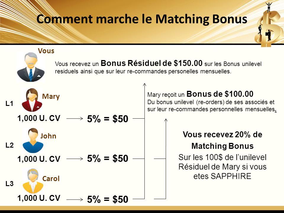 Comment marche le Matching Bonus Vous L1 L2 L3 1,000 U. CV 5% = $50 Vous recevez un Bonus Résiduel de $150.00 sur les Bonus unilevel residuels ainsi q