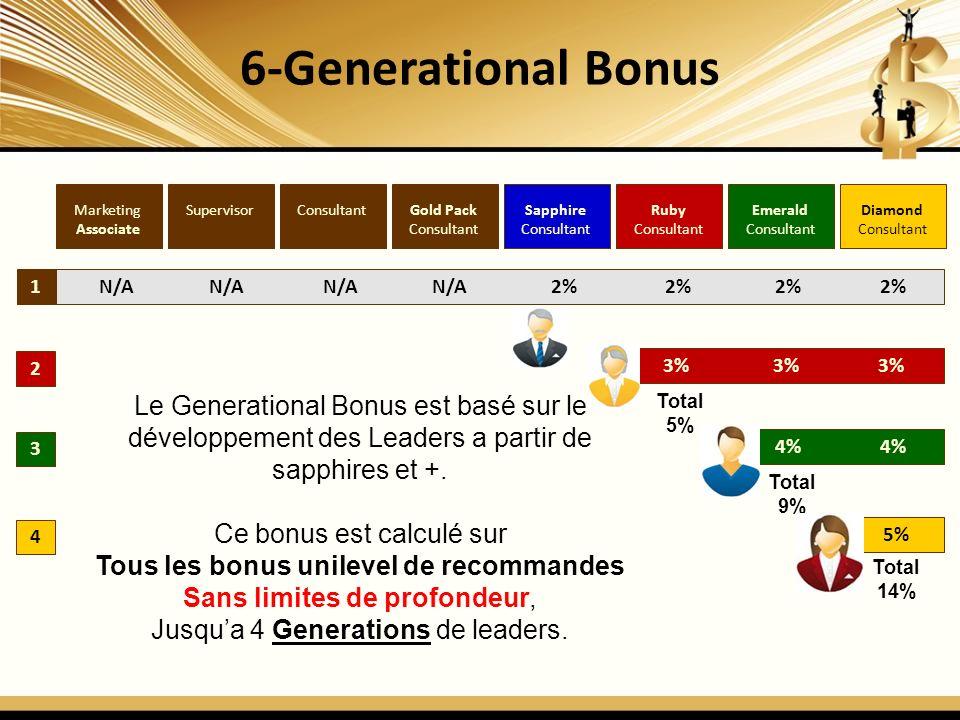 6-Generational Bonus 1 2 3 4 Diamond Consultant Emerald Consultant Ruby Consultant Sapphire Consultant Gold Pack Consultant SupervisorMarketing Associate N/A N/A N/A N/A 2% 2% 2% 2% 3% 3% 3% 4% 4% 5% Total 5% Total 9% Total 14% Le Generational Bonus est basé sur le développement des Leaders a partir de sapphires et +.