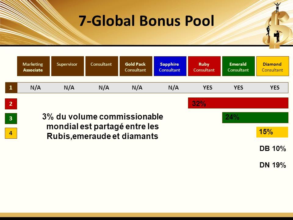 7-Global Bonus Pool 1 2 3 4 Diamond Consultant Emerald Consultant Ruby Consultant Sapphire Consultant Gold Pack Consultant SupervisorMarketing Associate N/A N/A N/A N/A N/A YES YES YES 3% du volume commissionable mondial est partagé entre les Rubis,emeraude et diamants 32% 24% 15% DB 10% DN 19%