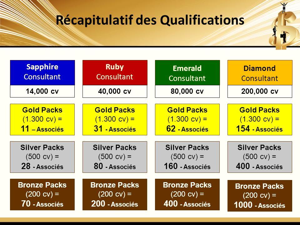 Récapitulatif des Qualifications Sapphire Consultant Ruby Consultant Emerald Consultant Diamond Consultant Bronze Packs (200 cv) = 70 - Associés 14,000 cv40,000 cv80,000 cv200,000 cv Silver Packs (500 cv) = 28 - Associés Gold Packs (1.300 cv) = 11 – Associés Bronze Packs (200 cv) = 200 - Associés Silver Packs (500 cv) = 80 - Associés Gold Packs (1.300 cv) = 31 - Associés Bronze Packs (200 cv) = 400 - Associés Silver Packs (500 cv) = 160 - Associés Gold Packs (1.300 cv) = 62 - Associés Bronze Packs (200 cv) = 1000 - Associés Silver Packs (500 cv) = 400 - Associés Gold Packs (1.300 cv) = 154 - Associés