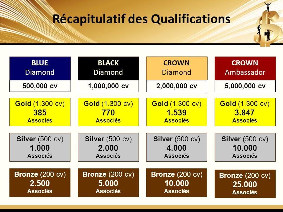 Récapitulatif des Qualifications BLUE Diamond BLACK Diamond CROWN Diamond CROWN Ambassador Bronze (200 cv) 2.500 Associés 500,000 cv1,000,000 cv2,000,000 cv5,000,000 cv Silver (500 cv) 1.000 Associés Gold (1.300 cv) 385 Associés Bronze (200 cv) 5.000 Associés Silver (500 cv) 2.000 Associés Gold (1.300 cv) 770 Associés Bronze (200 cv) 10.000 Associés Silver (500 cv) 4.000 Associés Gold (1.300 cv) 1.539 Associés Bronze (200 cv) 25.000 Associés Silver (500 cv) 10.000 Associés Gold (1.300 cv) 3.847 Associés