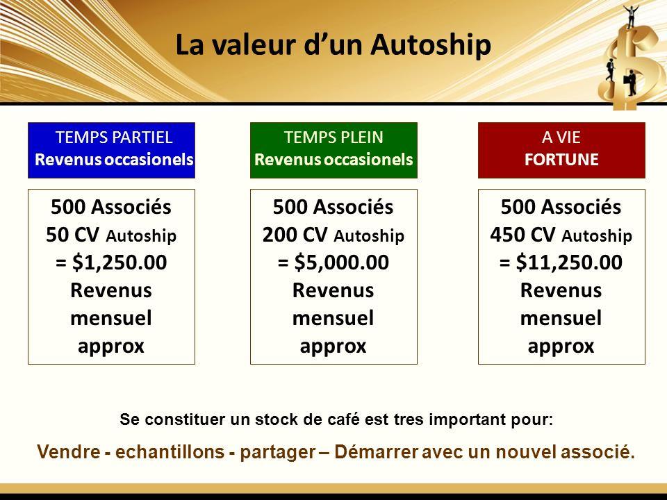 La valeur dun Autoship 500 Associés 50 CV Autoship = $1,250.00 Revenus mensuel approx TEMPS PARTIEL Revenus occasionels TEMPS PLEIN Revenus occasionel