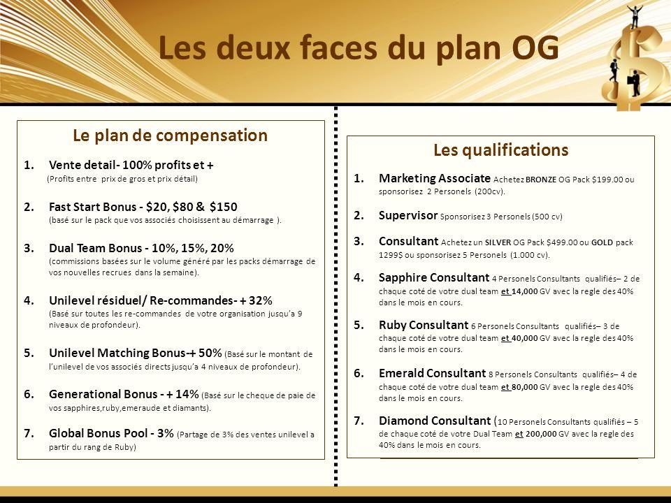 Les deux faces du plan OG 12 Le plan de compensation 1.Vente detail- 100% profits et + (Profits entre prix de gros et prix détail) 2.Fast Start Bonus - $20, $80 & $150 (basé sur le pack que vos associés choisissent au démarrage ).