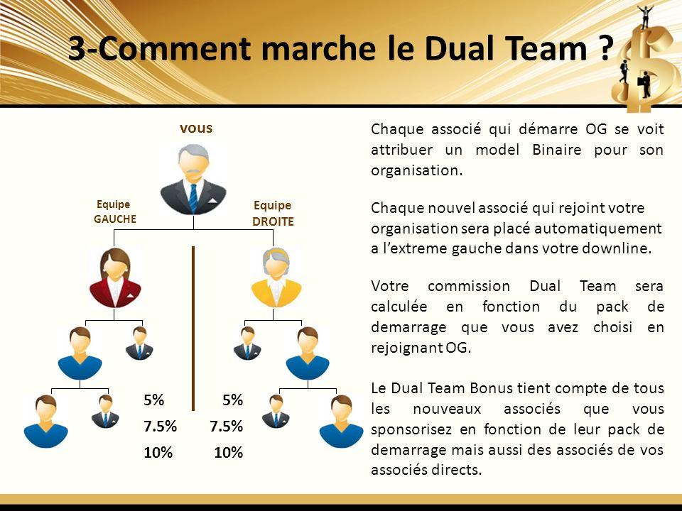 3-Comment marche le Dual Team ? vous Equipe GAUCHE Equipe DROITE 5% 7.5% 10% 5% 7.5% 10% Chaque associé qui démarre OG se voit attribuer un model Bina