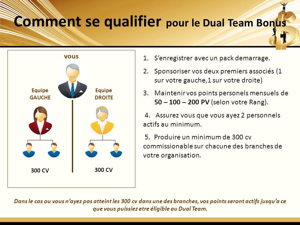 Comment se qualifier pour le Dual Team Bonus vous Equipe GAUCHE Equipe DROITE 300 CV 1.Senregistrer avec un pack demarrage. 2.Sponsoriser vos deux pre