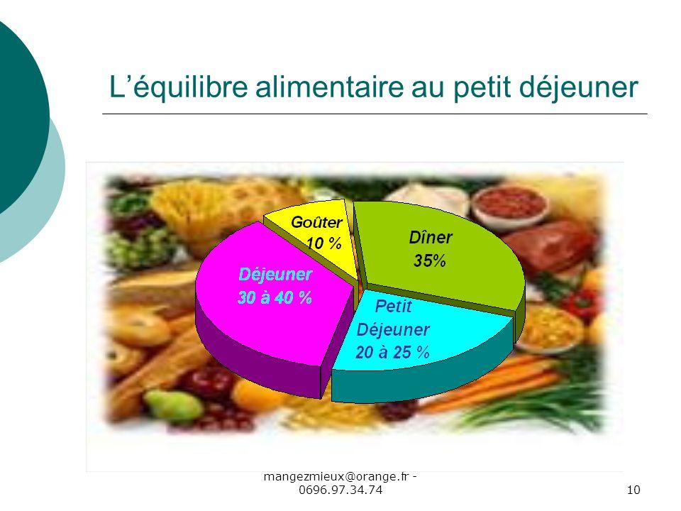 I. LENGHAT - Diététicienne - mangezmieux@orange.fr - 0696.97.34.7410 Léquilibre alimentaire au petit déjeuner