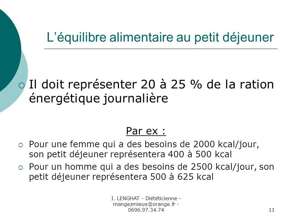 I. LENGHAT - Diététicienne - mangezmieux@orange.fr - 0696.97.34.7411 Léquilibre alimentaire au petit déjeuner Il doit représenter 20 à 25 % de la rati