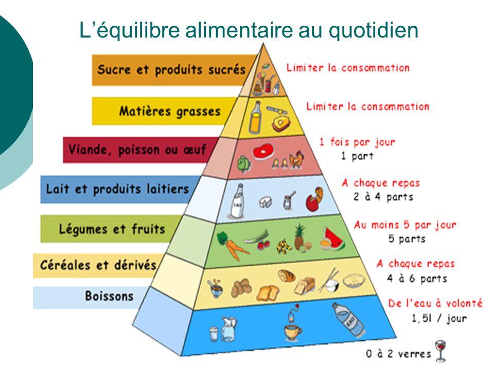 I. LENGHAT - Diététicienne - mangezmieux@orange.fr - 0696.97.34.749 Léquilibre alimentaire au quotidien
