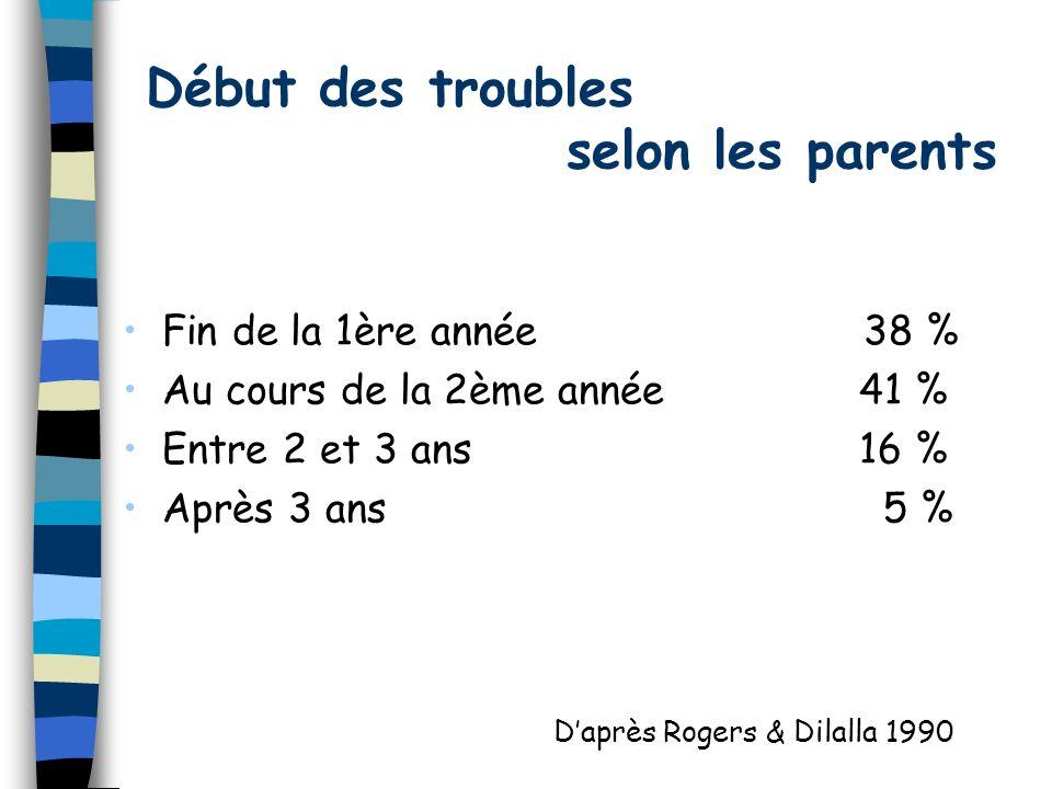 Début des troubles selon les parents Fin de la 1ère année 38 % Au cours de la 2ème année41 % Entre 2 et 3 ans 16 % Après 3 ans 5 % Daprès Rogers & Dilalla 1990