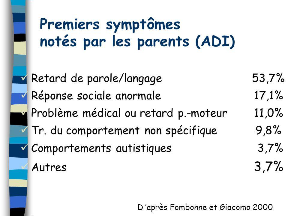 Premiers symptômes notés par les parents (ADI) Retard de parole/langage 53,7% Réponse sociale anormale 17,1% Problème médical ou retard p.-moteur 11,0% Tr.