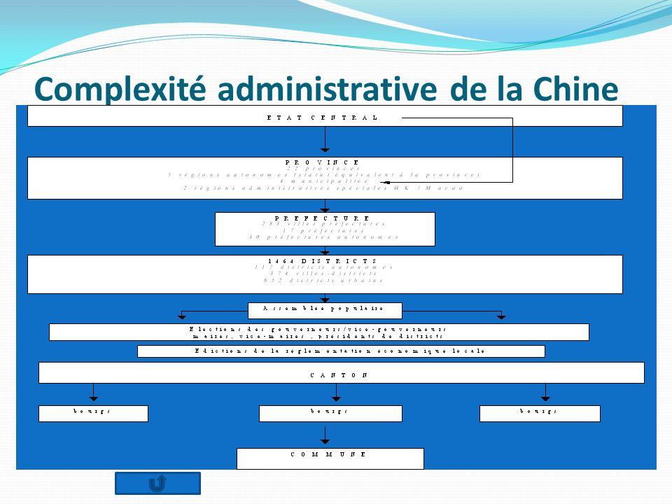 Complexité administrative de la Chine