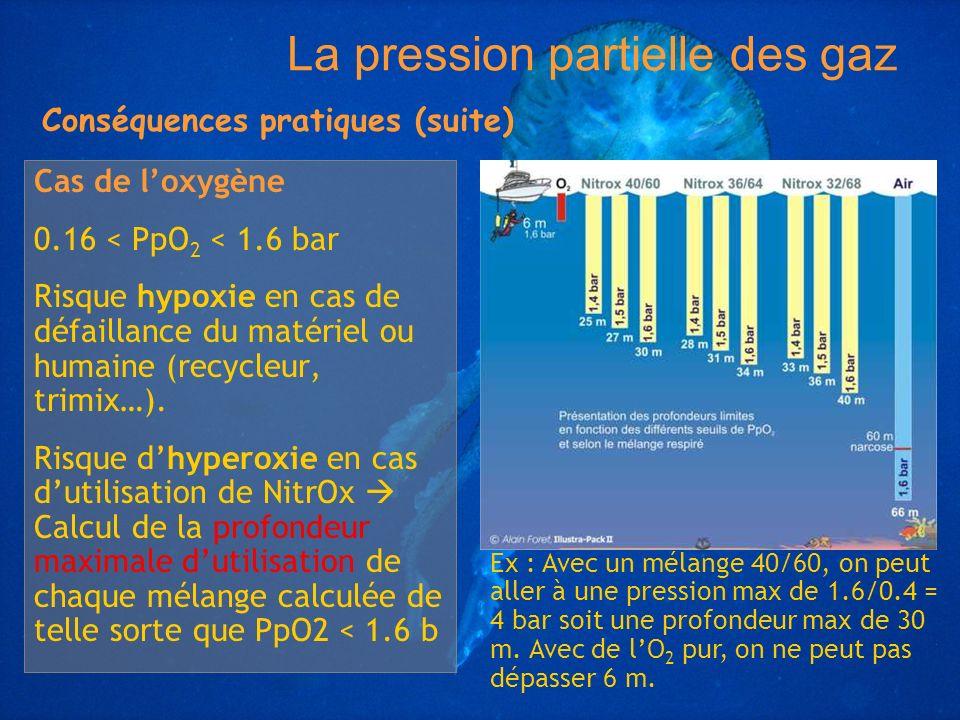 Cas de loxygène 0.16 < PpO 2 < 1.6 bar Risque hypoxie en cas de défaillance du matériel ou humaine (recycleur, trimix…). Risque dhyperoxie en cas duti