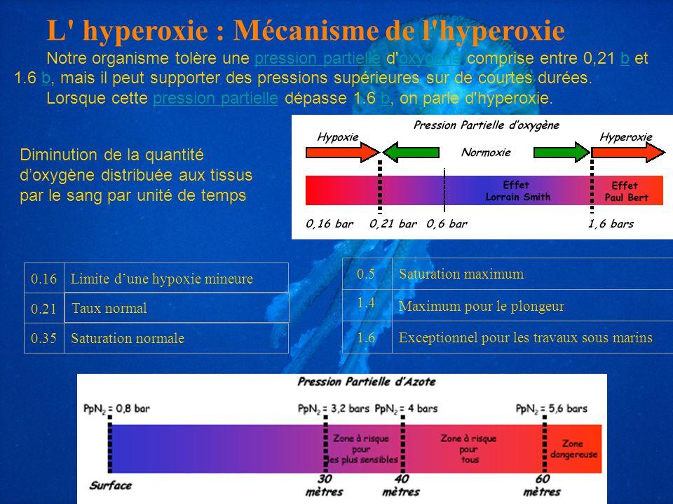 0.16Limite dune hypoxie mineure 0.21 Taux normal 0.35Saturation normale L' hyperoxie : Mécanisme de l'hyperoxie Notre organisme tolère une pression pa