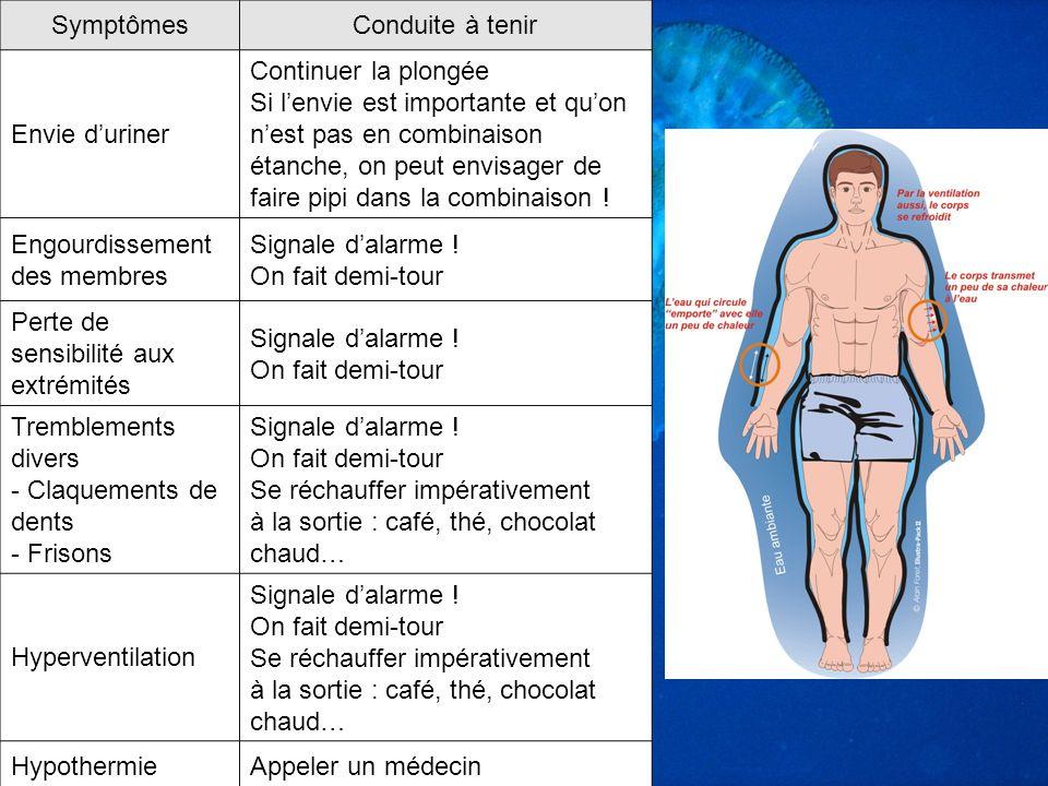 SymptômesConduite à tenir Envie duriner Continuer la plongée Si lenvie est importante et quon nest pas en combinaison étanche, on peut envisager de fa