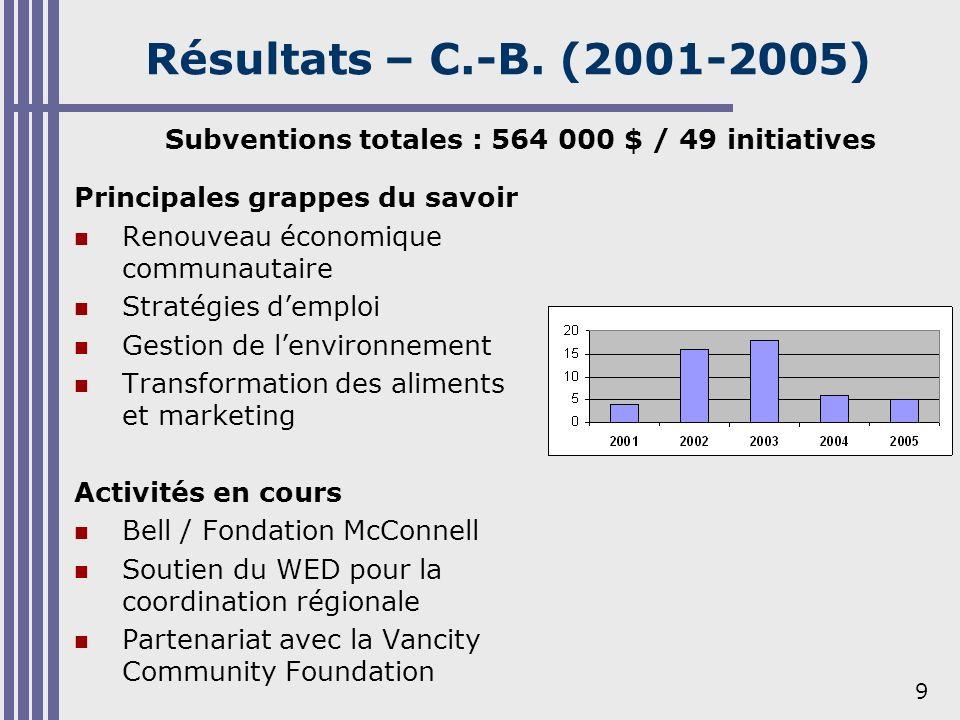 9 Résultats – C.-B. (2001-2005) Principales grappes du savoir Renouveau économique communautaire Stratégies demploi Gestion de lenvironnement Transfor