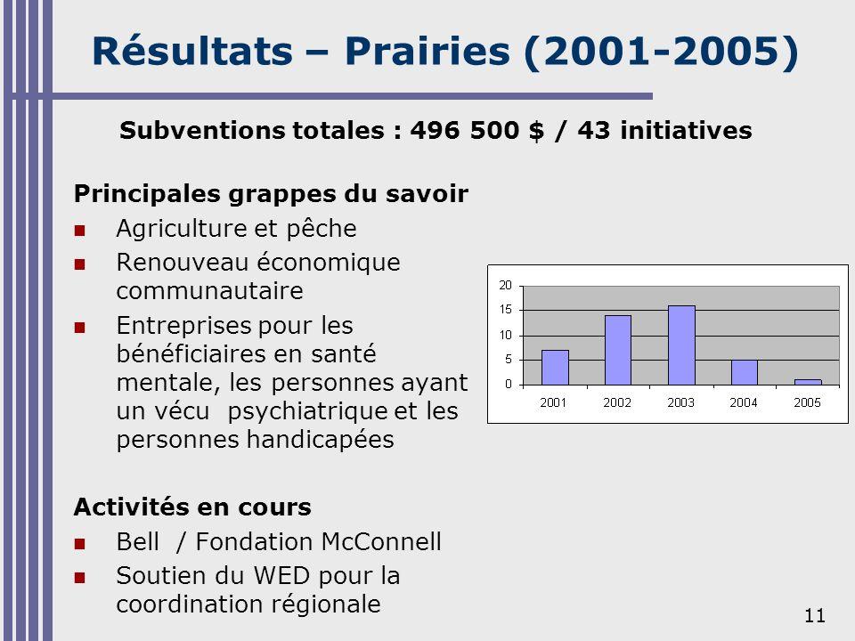 11 Résultats – Prairies (2001-2005) Principales grappes du savoir Agriculture et pêche Renouveau économique communautaire Entreprises pour les bénéfic