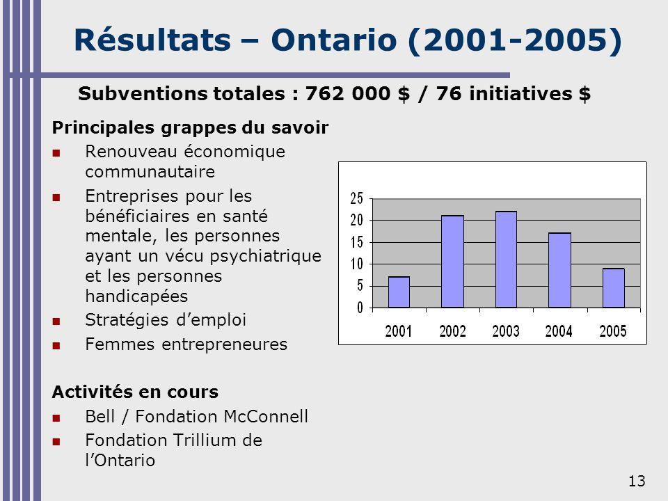 13 Résultats – Ontario (2001-2005) Principales grappes du savoir Renouveau économique communautaire Entreprises pour les bénéficiaires en santé mental