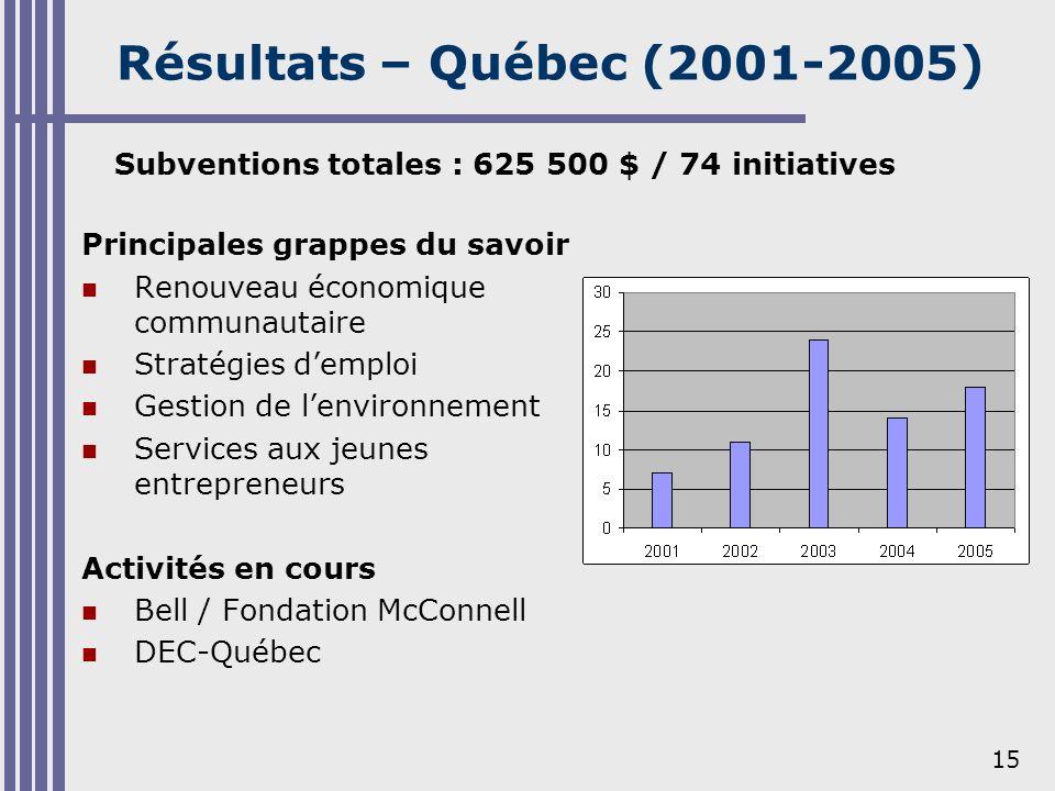 15 Résultats – Québec (2001-2005) Principales grappes du savoir Renouveau économique communautaire Stratégies demploi Gestion de lenvironnement Servic