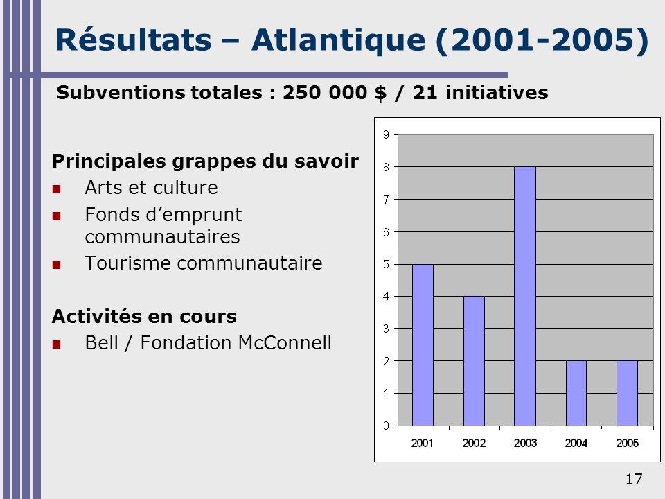 17 Résultats – Atlantique (2001-2005) Principales grappes du savoir Arts et culture Fonds demprunt communautaires Tourisme communautaire Activités en