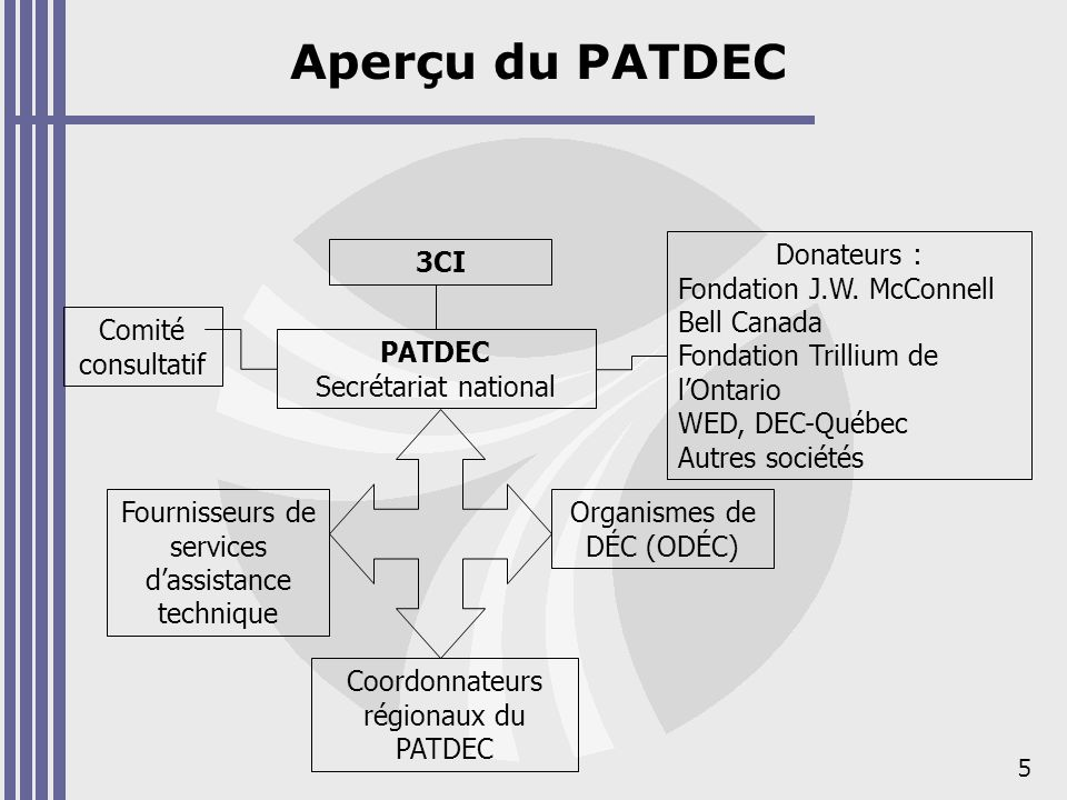 5 Aperçu du PATDEC 3CI PATDEC Secrétariat national Donateurs : Fondation J.W. McConnell Bell Canada Fondation Trillium de lOntario WED, DEC-Québec Aut