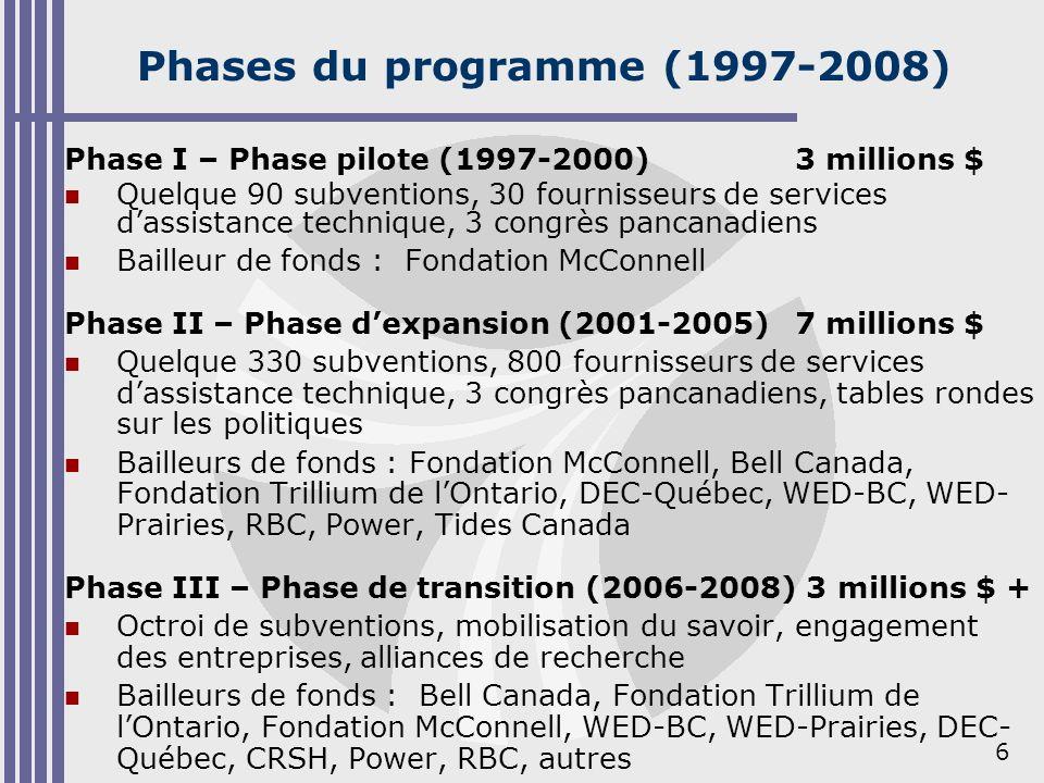 6 Phases du programme (1997-2008) Phase I – Phase pilote (1997-2000)3 millions $ Quelque 90 subventions, 30 fournisseurs de services dassistance techn