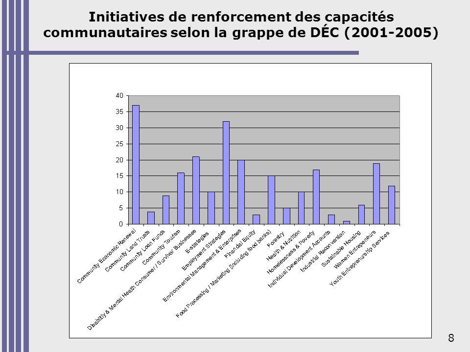 19 Évaluer lincidence du DÉC : évaluation des programmes du PATDEC Pourquoi évaluer lincidence du DÉC.