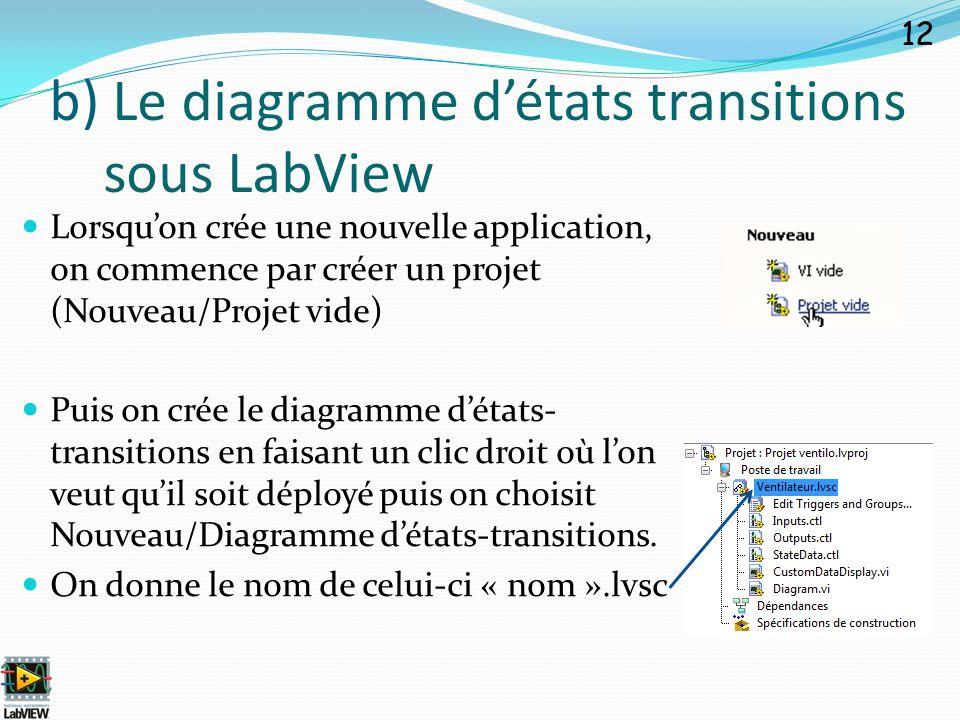 Lorsquon crée une nouvelle application, on commence par créer un projet (Nouveau/Projet vide) Puis on crée le diagramme détats- transitions en faisant
