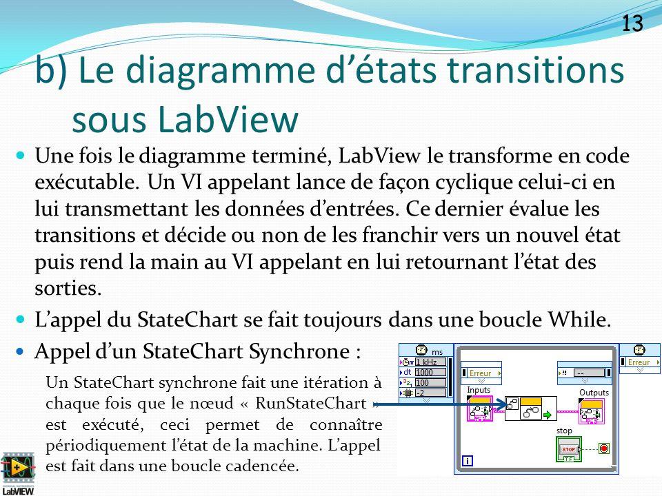 Une fois le diagramme terminé, LabView le transforme en code exécutable. Un VI appelant lance de façon cyclique celui-ci en lui transmettant les donné