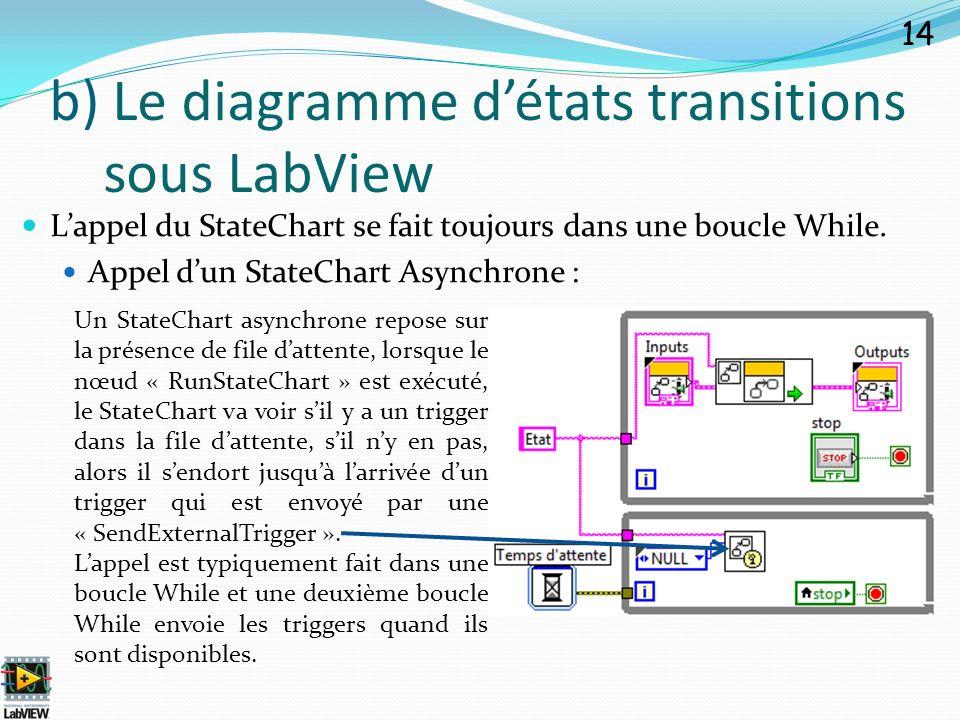 Lappel du StateChart se fait toujours dans une boucle While. Appel dun StateChart Asynchrone : 14 b) Le diagramme détats transitions sous LabView Un S