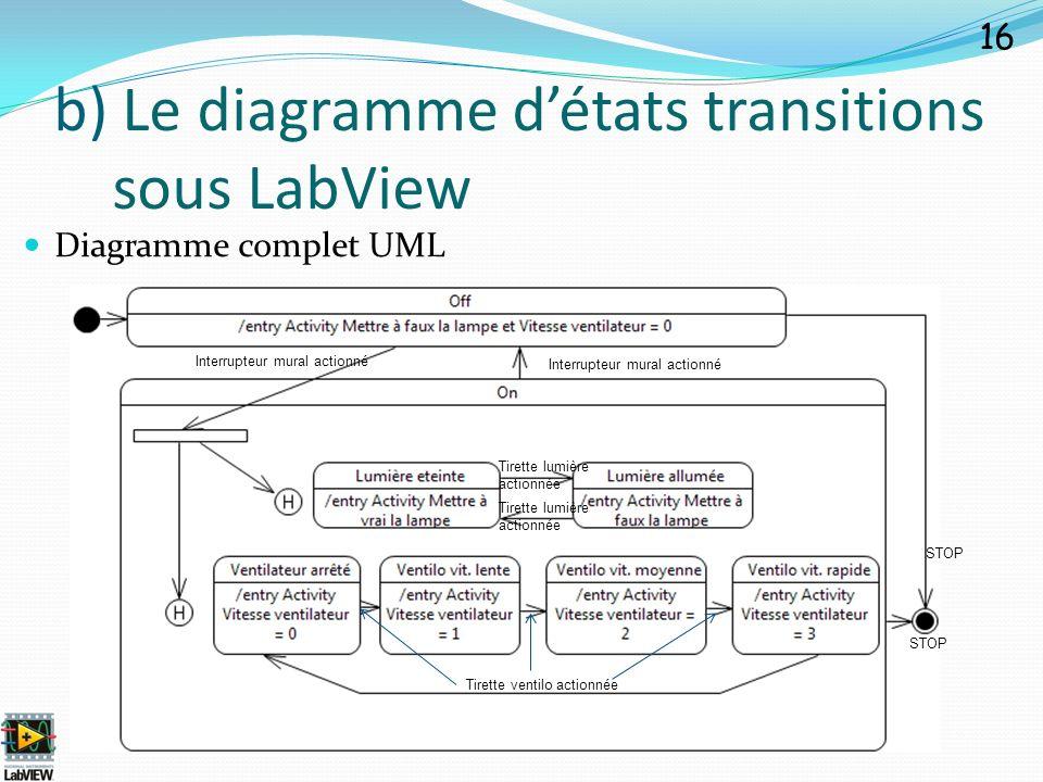 Diagramme complet UML 16 b) Le diagramme détats transitions sous LabView STOP Tirette lumière actionnée Tirette ventilo actionnée STOP Interrupteur mu