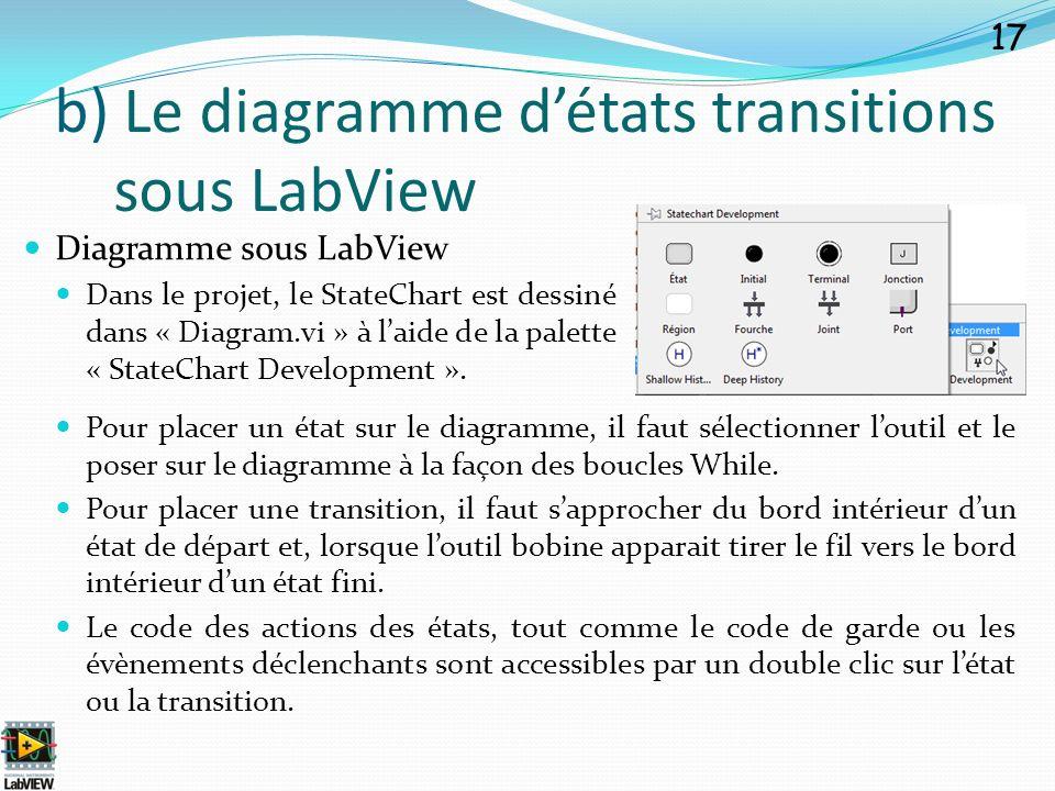 Diagramme sous LabView Dans le projet, le StateChart est dessiné dans « Diagram.vi » à laide de la palette « StateChart Development ». 17 b) Le diagra