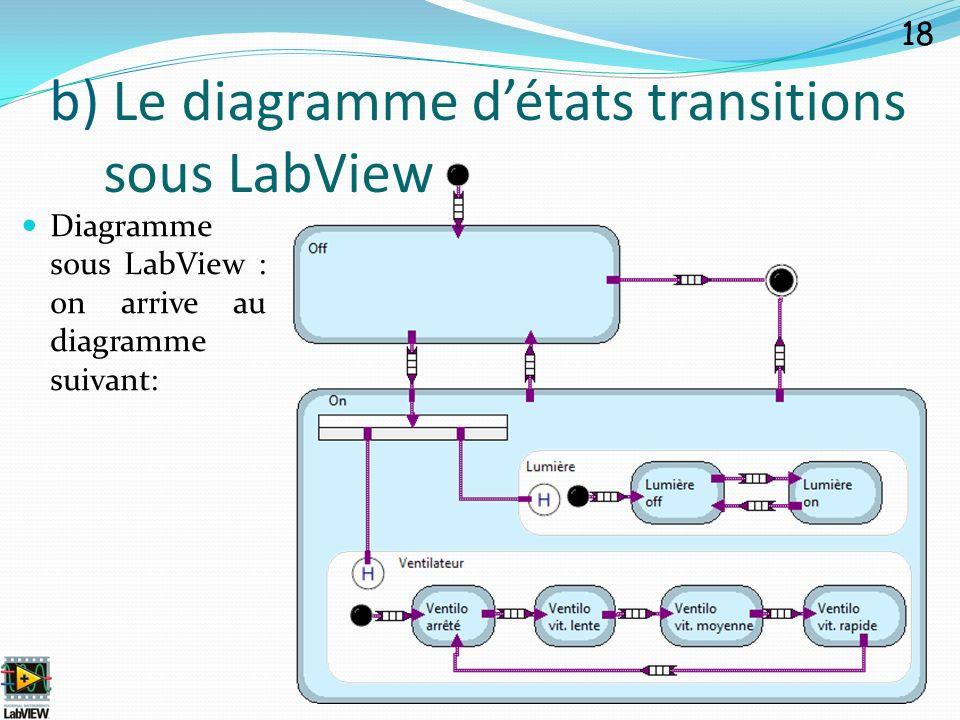 Diagramme sous LabView : on arrive au diagramme suivant: 18 b) Le diagramme détats transitions sous LabView