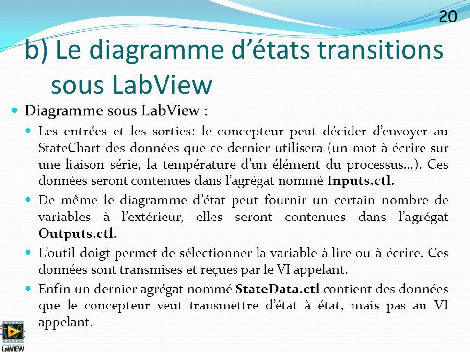 Diagramme sous LabView : Les entrées et les sorties: le concepteur peut décider denvoyer au StateChart des données que ce dernier utilisera (un mot à