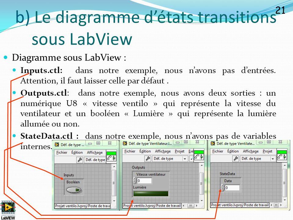 Diagramme sous LabView : Inputs.ctl: dans notre exemple, nous navons pas dentrées. Attention, il faut laisser celle par défaut. Outputs.ctl: dans notr