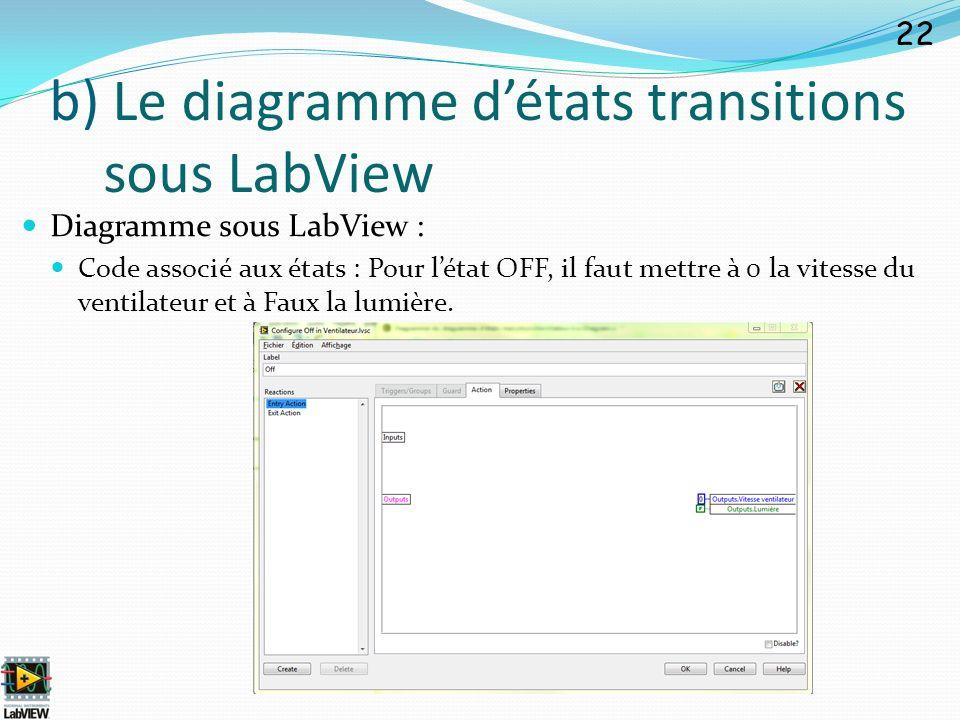 Diagramme sous LabView : Code associé aux états : Pour létat OFF, il faut mettre à 0 la vitesse du ventilateur et à Faux la lumière. 22 b) Le diagramm