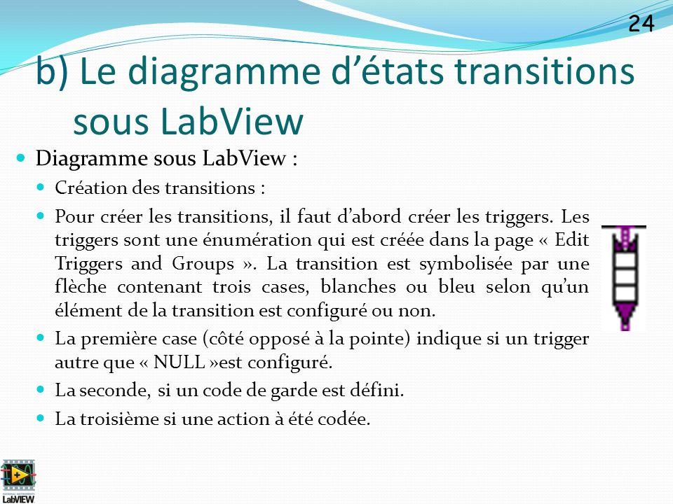 Diagramme sous LabView : Création des transitions : Pour créer les transitions, il faut dabord créer les triggers. Les triggers sont une énumération q