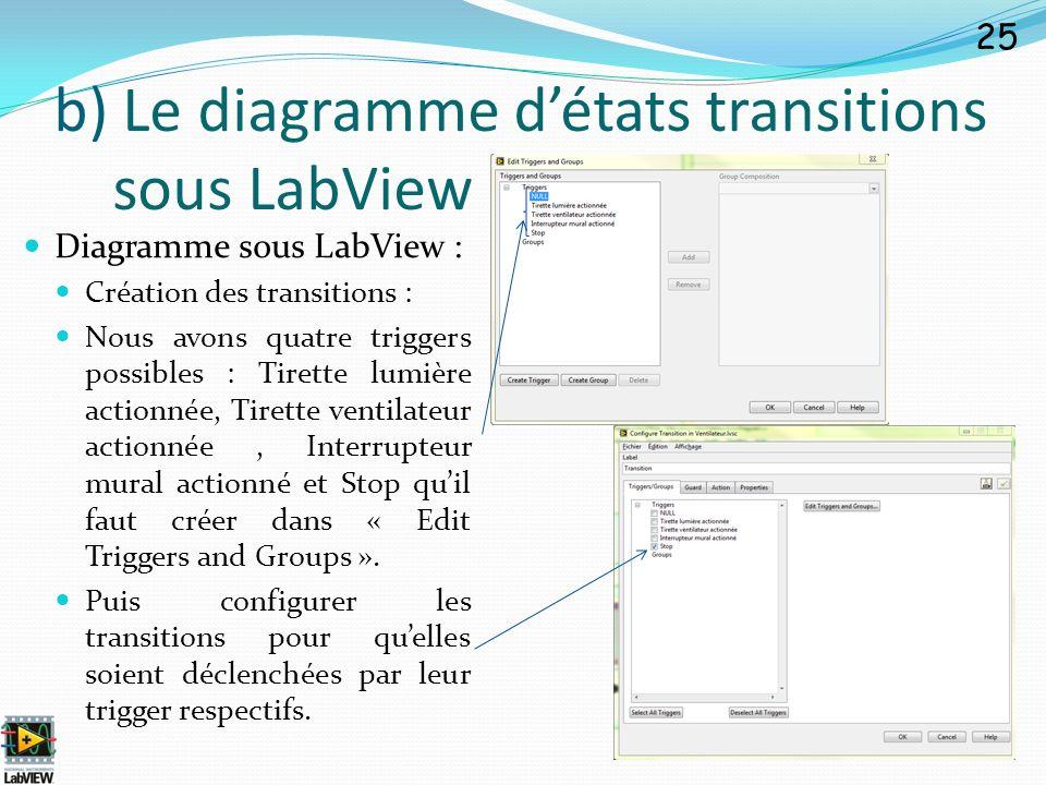 Diagramme sous LabView : Création des transitions : Nous avons quatre triggers possibles : Tirette lumière actionnée, Tirette ventilateur actionnée, I