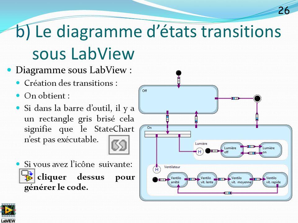 Diagramme sous LabView : Création des transitions : On obtient : Si dans la barre doutil, il y a un rectangle gris brisé cela signifie que le StateCha