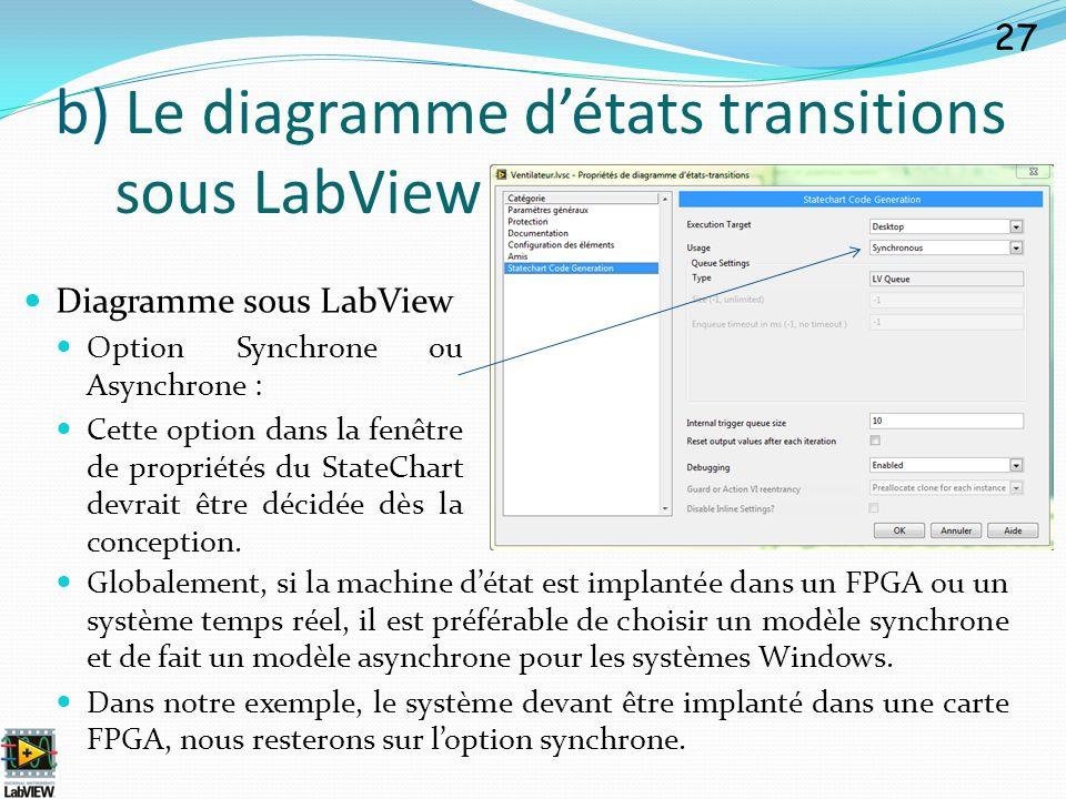 Diagramme sous LabView Option Synchrone ou Asynchrone : Cette option dans la fenêtre de propriétés du StateChart devrait être décidée dès la conceptio