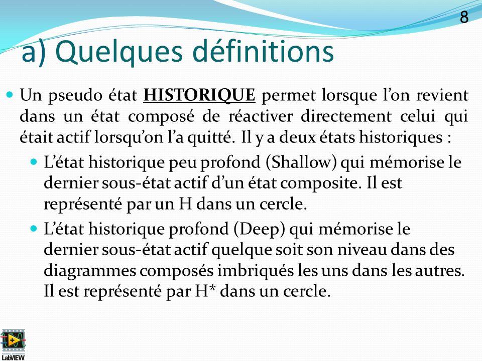 Un pseudo état HISTORIQUE permet lorsque lon revient dans un état composé de réactiver directement celui qui était actif lorsquon la quitté. Il y a de