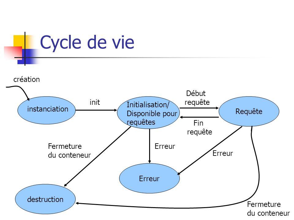 Cycle de vie instanciation Initialisation/ Disponible pour requêtes Requête création init Début requête Fin requête Erreur destruction Fermeture du conteneur Erreur Fermeture du conteneur